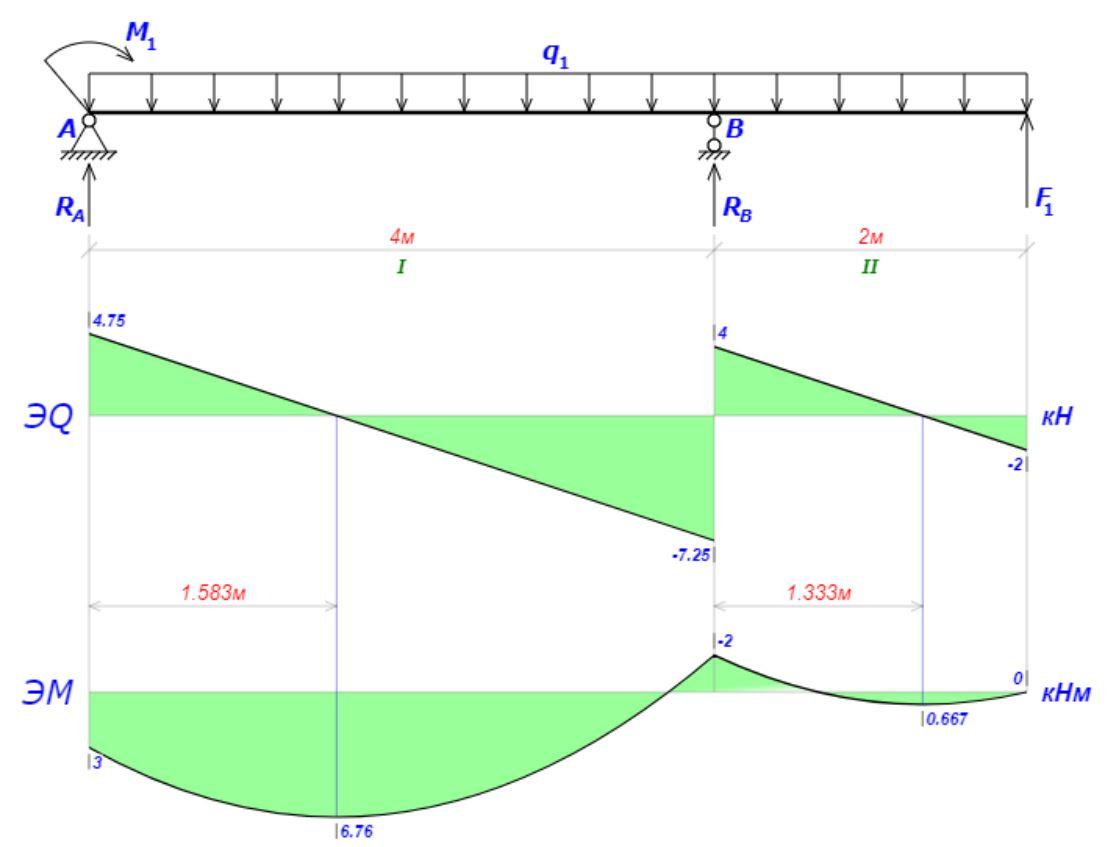 Как решить задачу по сопромату балка решение задачи по физике рассчитать