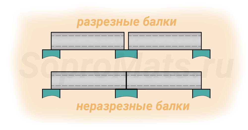 На рисунке показано 2 вида балок: разрезные и неразрезные, их принципиальное отличие.