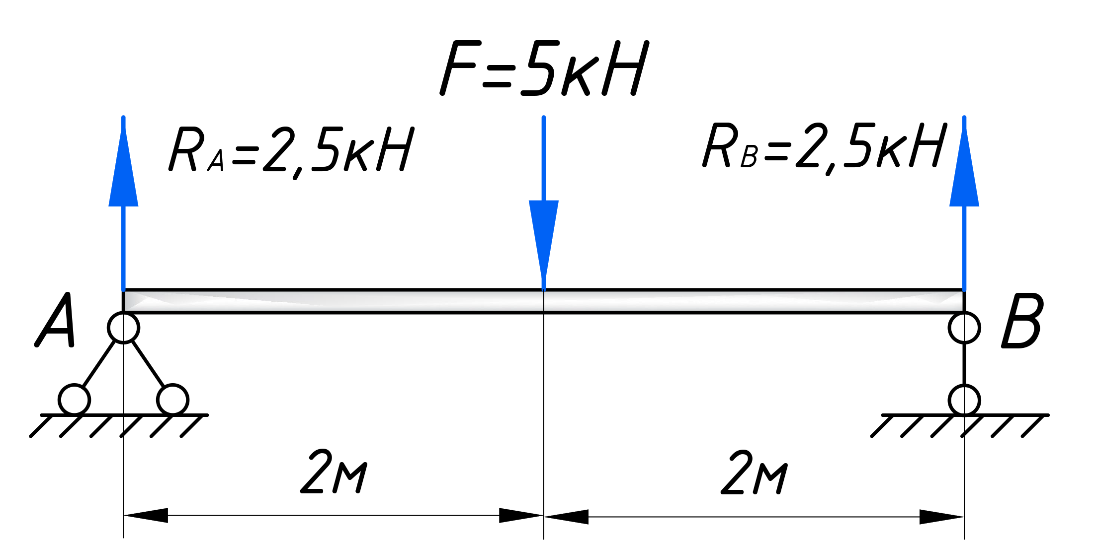 Показан результат вычисления реакций опор