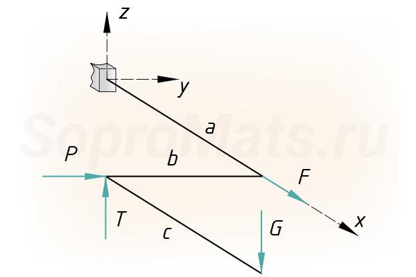 Составление уравнений равновесия для пространственной рамы