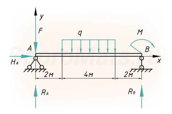 Составление уравнений равновесия для плоской балки
