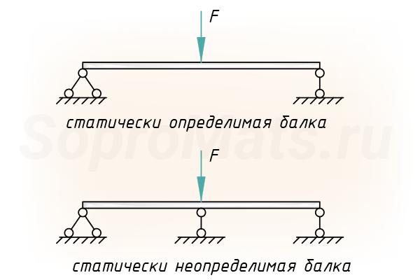 Сопромат определимые системы решение задач применение бинома ньютона при решении задач